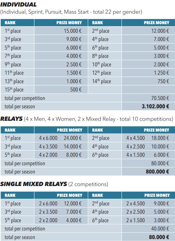 Prize money biathlon season 2018-2019: 15000 € is getting