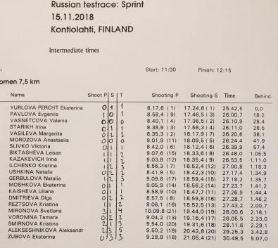 Russian's trial races: Yurlova and Malyshko wins